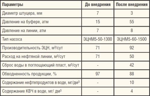 Таблица 6. Параметры до и после внедрения НСДД на скв. №1