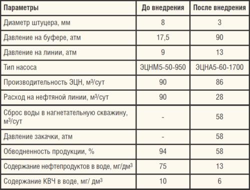 Таблица 7. Параметры до и после внедрения НСДД с МСП на скв. №2
