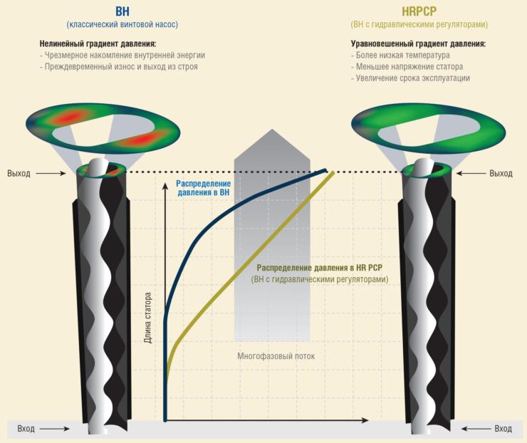 Рис. 3. Преимущества HRPCP по сравнению с классическим винтовым насосом