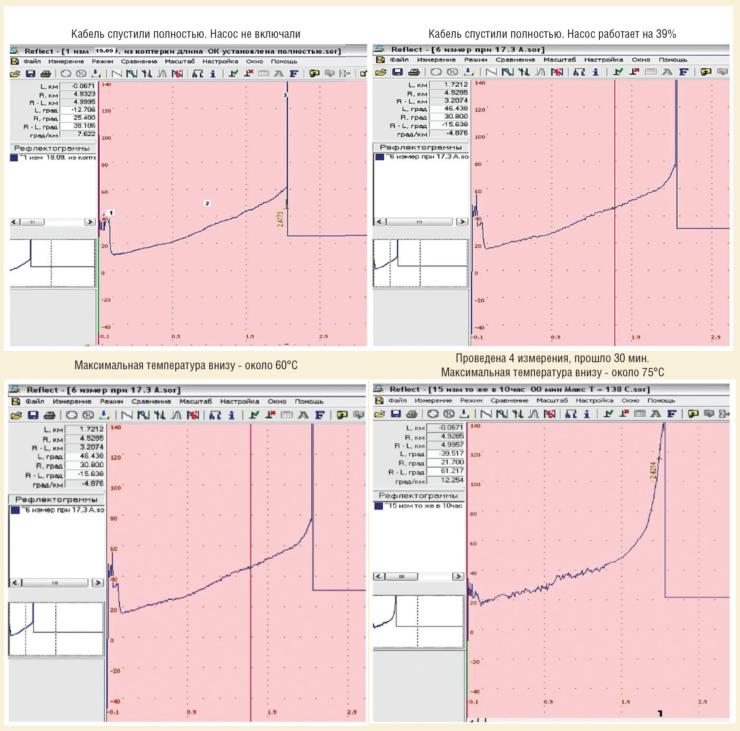 Рис. 12. Пример выполнения мониторинга температуры в скважине