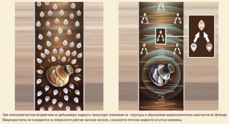 Рис. 9. Принцип работы системы предупреждения солеотложений (СПС)