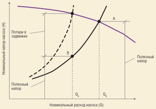 Рис. 2. Рабочие характеристики сети и насоса
