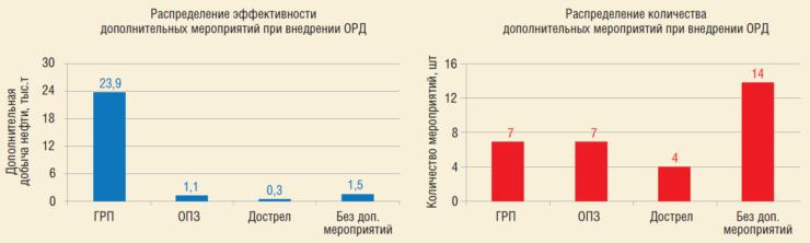 Рис. 8. Распределение эффективности и количества дополнительных мероприятий при внедрении ОРД на Западно-Тугровском м/р