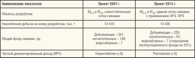 Таблица 3. Решения проектных документов по разработке Западно-Тугровского м/р от 2007 и 2013 гг.