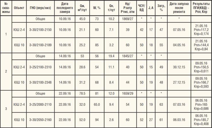 Таблица 4. Результаты ГДИ добывающих скважин Западно-Тугровского м/р