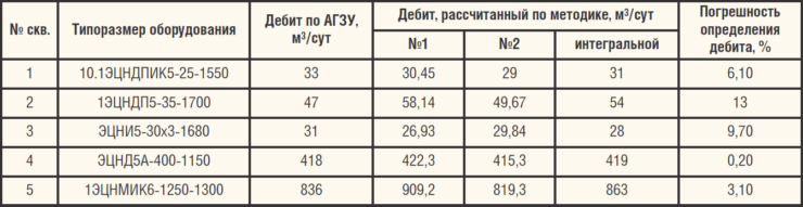 Таблица 1. Результаты определения дебита скважин на м/р Западной-Сибири