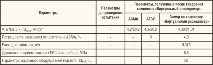 Таблица 2. Результаты определения дебита скважины №1 Уньвинского м/р