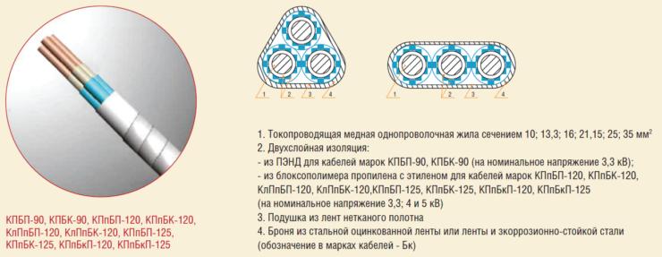 Рис. 1. Серийные конструкции кабелей с температурным индексом 90-125 гр С