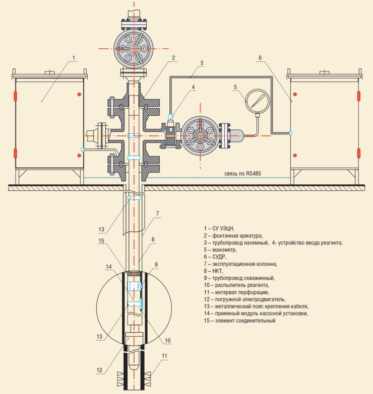 Рис. 7. Схема интеллектуального комплекса подачи ингибитора солеотложений