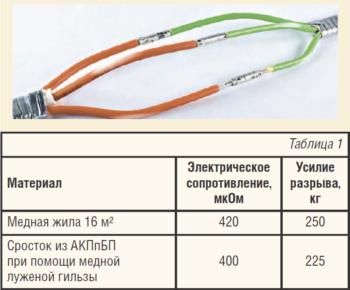 Рис. 4. Сращивание кабеля ELKAOIL с кабелем с медной жилой