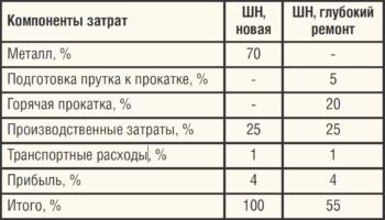 Таблица. Сравнение затрат на штангу насосную новую и восстановленную методом глубокого ремонта относительно стоимости новой штанги