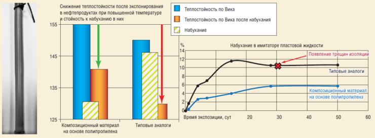 Рис. 4. Сравнительные испытания материалов повышенной теплостойкости и типовых аналогов