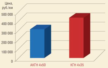 Рис. 6. Сравнительный анализ цен на гибкий кабель ELKAFLEX марки АКГН и кабель марки КГН с медной жилой