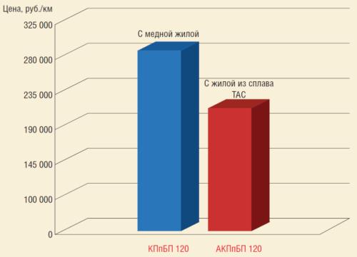 Рис. 1. Сравнительный анализ цен на кабель для УЭЦН с жилой из сплава ТАС и кабеля с медной жилой