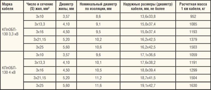 Таблица 1. Технические характеристики кабелей марки КПпОБП-130