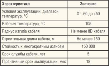Таблица. Технические характеристики кабеля ELKAFLEX