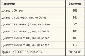 Таблица 3. Технические характеристики компоновки ЭЦН-ЭЦН