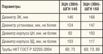 Таблица 1. Технические характеристики компоновки ЭЦН (ЭВН)-ШГН