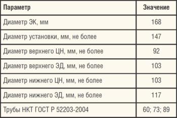 Таблица 4. Технические характеристики схемы с дублирующим ЭЦН