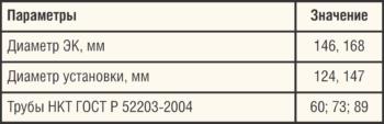 Таблица 2. Технические характеристики установки для эксплуатации скважин с нарушением ЭК