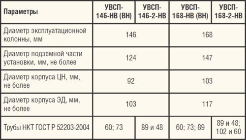 Таблица 5. Технические характеристики УВСП