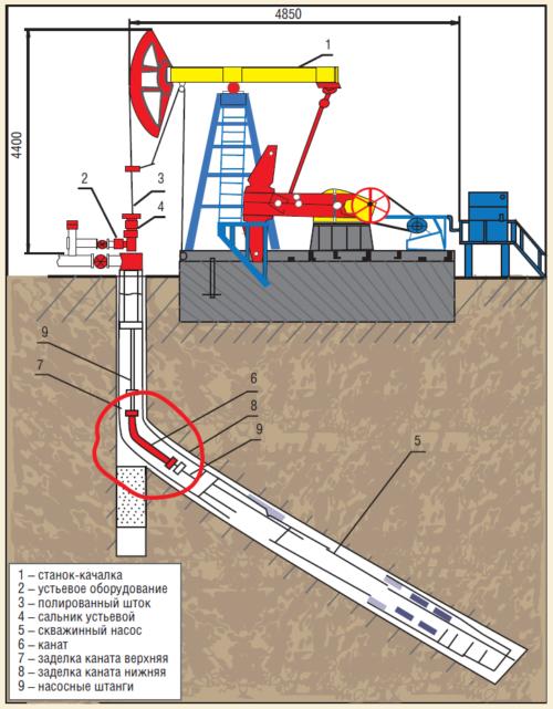 Рис. 12. Типовая схема скважинной насосной установки с канатными штангами