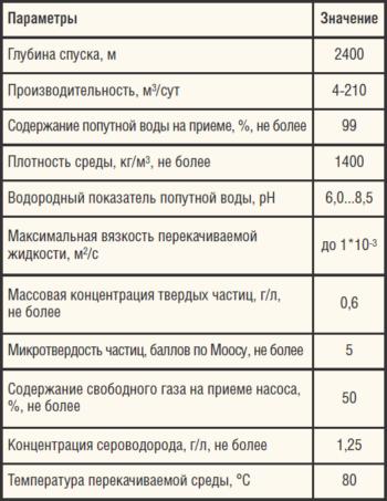 Таблица 3. Условия применения винтовых насосов