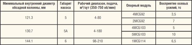 Таблица 4. Варианты комплектации винтовых насосов с опорными модулями
