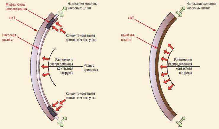 Рис. 13. Влияние радиуса кривизны на контактную нагрузку