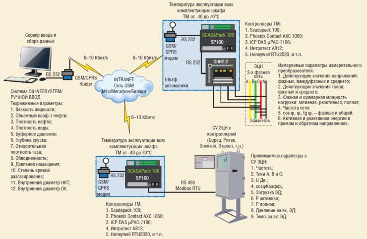 Рис. 4. Вычисления на сервере ввода и сбора данных