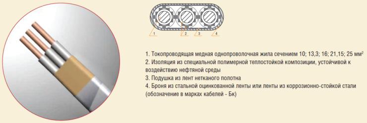 Рис. 5. Высокотемпературные кабели марки КПтБП-230