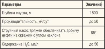 Таблица 1. Данные по опыту эксплуатации струйного насоса