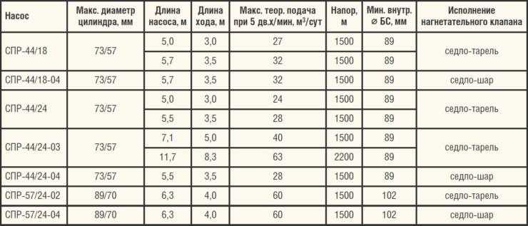 Таблица 3. Характеристики специального насоса в составе компоновки УШГН с канатной штангой