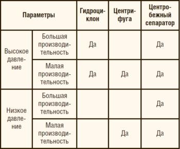 Таблица 1. Области работы сепарационных устройств