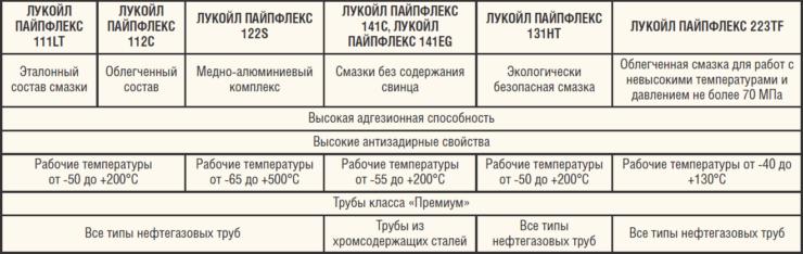 Преимущества смазочных материалов ООО ИНТЕСМО