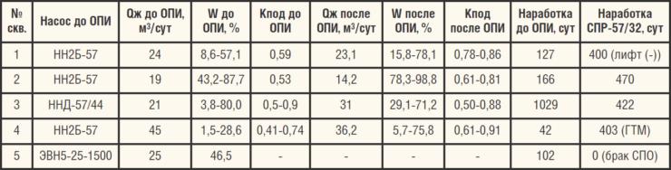 Результаты ОПИ штанговых насосов СПР-57-32 для высоковязкой нефти производства ООО ЭЛКАМ