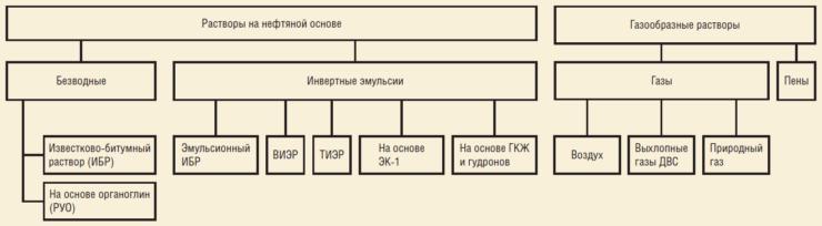 Рис. 1. Классификация буровых промывочных жидкостей (растворы на нефтяной основе и газообразные растворы)