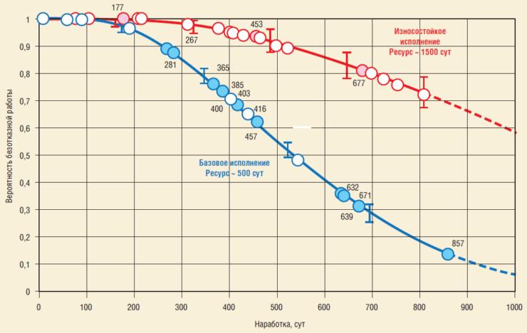 Рис. 1. Результат внедрения ЭЦН износостойкого исполнения в ООО ЛУКОЙЛ-Западная Сибирь