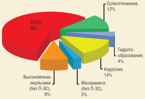 Структура осложненного фонда скважин ПАО ЛУКОЙЛ в 2016 г.