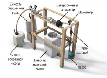 Рис. 10. Разработка прототипа и испытательной лабораторной установки