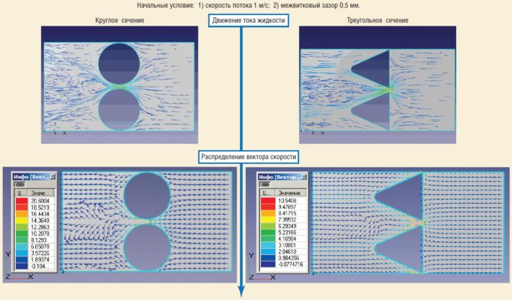 Рис. 14. Сравнительный анализ круглого и треугольного сечений
