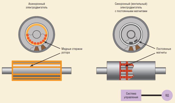 Рис. 2. Асинхронный и синхронный (вентильный) электродвигатель