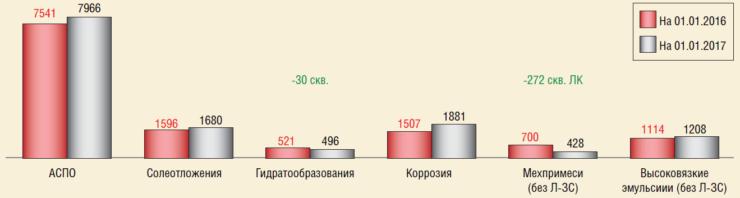 Динамика осложненного фонда скважин ПАО ЛУКОЙЛ по видам осложнений в 2015-2016 гг