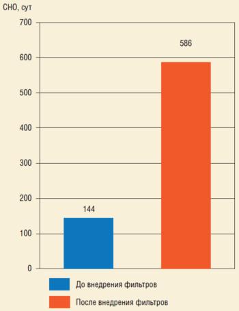 Рис. 2. Результат внедрения щелевых фильтров на скважинах после проведения ГРП