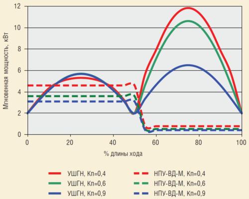 Рис. 3. Экономия электроэнергии при использовании НПУ-ВД-М по сравнению с УШГН