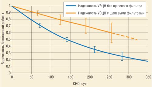 Рис. 3. Надежность УЭЦН с щелевым фильтром и без фильтров