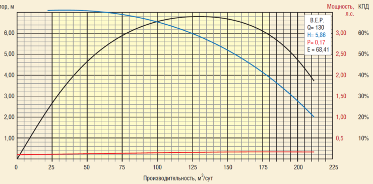 Рис. 3. Параметры работы УЭЦН-REDA Continuum