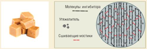 Рис. 3. Схема ингибитора Карамель