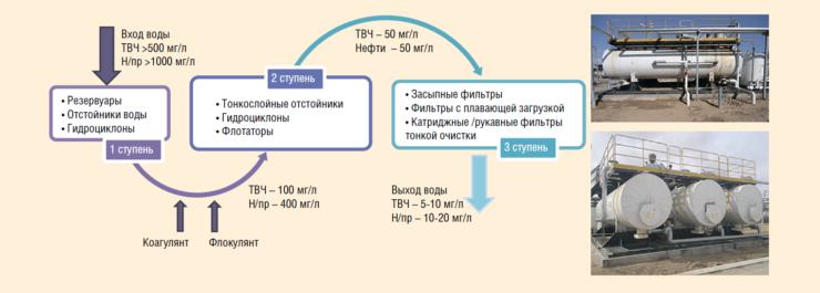 Рис. 3. Традиционная схема промысловой очистки воды для системы ППД