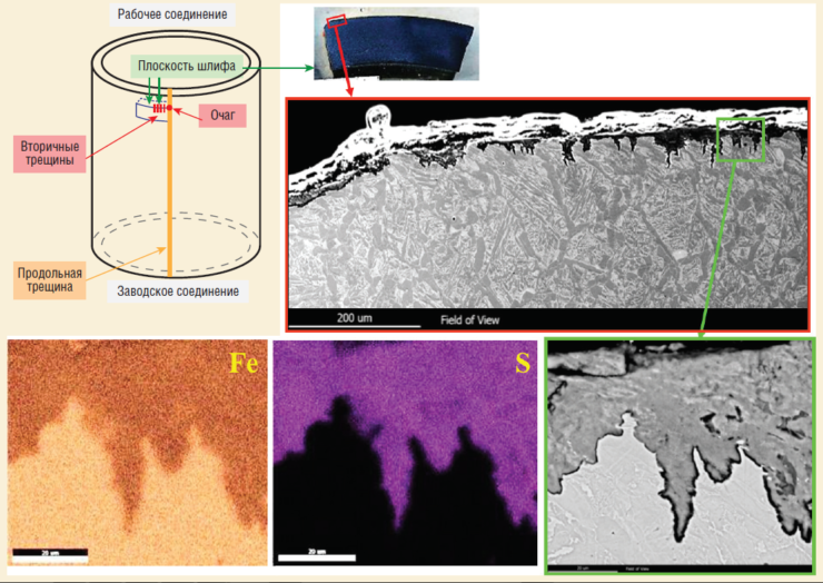 Рис. 4. Характерные вторичные коррозионные трещины на муфте